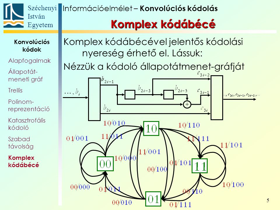 Széchenyi István Egyetem 5 Komplex kódábécé Komplex kódábécével jelentős kódolási nyereség érhető el. Lássuk: Nézzük a kódoló állapotátmenet-gráfját I
