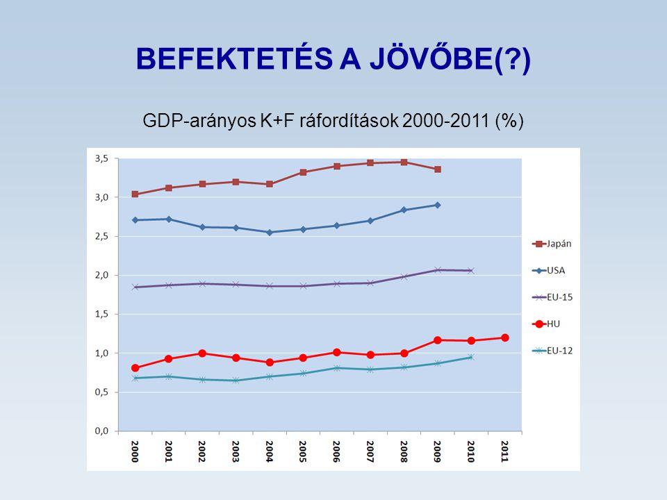 BEFEKTETÉS A JÖVŐBE(?) GDP-arányos K+F ráfordítások 2000-2011 (%)