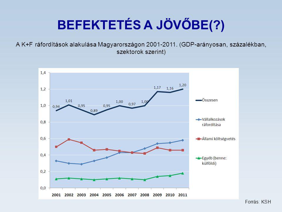BEFEKTETÉS A JÖVŐBE( ) A K+F ráfordítások alakulása Magyarországon 2001-2011.