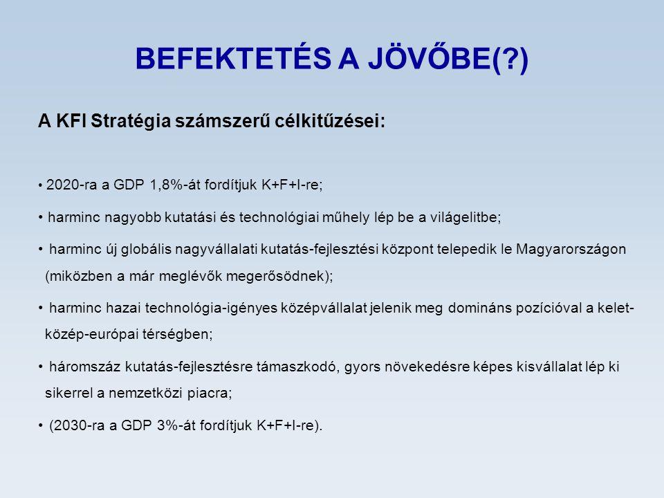 BEFEKTETÉS A JÖVŐBE(?) A KFI Stratégia számszerű célkitűzései: 2020-ra a GDP 1,8%-át fordítjuk K+F+I-re; harminc nagyobb kutatási és technológiai műhely lép be a világelitbe; harminc új globális nagyvállalati kutatás-fejlesztési központ telepedik le Magyarországon (miközben a már meglévők megerősödnek); harminc hazai technológia-igényes középvállalat jelenik meg domináns pozícióval a kelet- közép-európai térségben; háromszáz kutatás-fejlesztésre támaszkodó, gyors növekedésre képes kisvállalat lép ki sikerrel a nemzetközi piacra; (2030-ra a GDP 3%-át fordítjuk K+F+I-re).