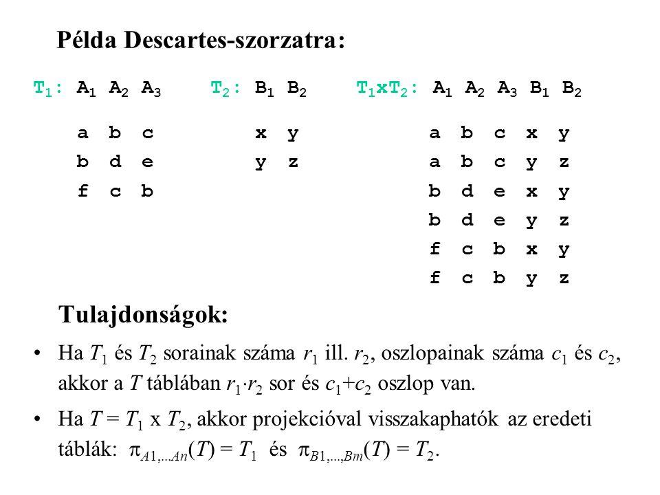 Példa Descartes-szorzatra: T 1 : A 1 A 2 A 3 T 2 : B 1 B 2 T 1 xT 2 : A 1 A 2 A 3 B 1 B 2 a b c x y a b c x y b d e y z a b c y z f c b b d e x y b d e y z f c b x y f c b y z Tulajdonságok: Ha T 1 és T 2 sorainak száma r 1 ill.