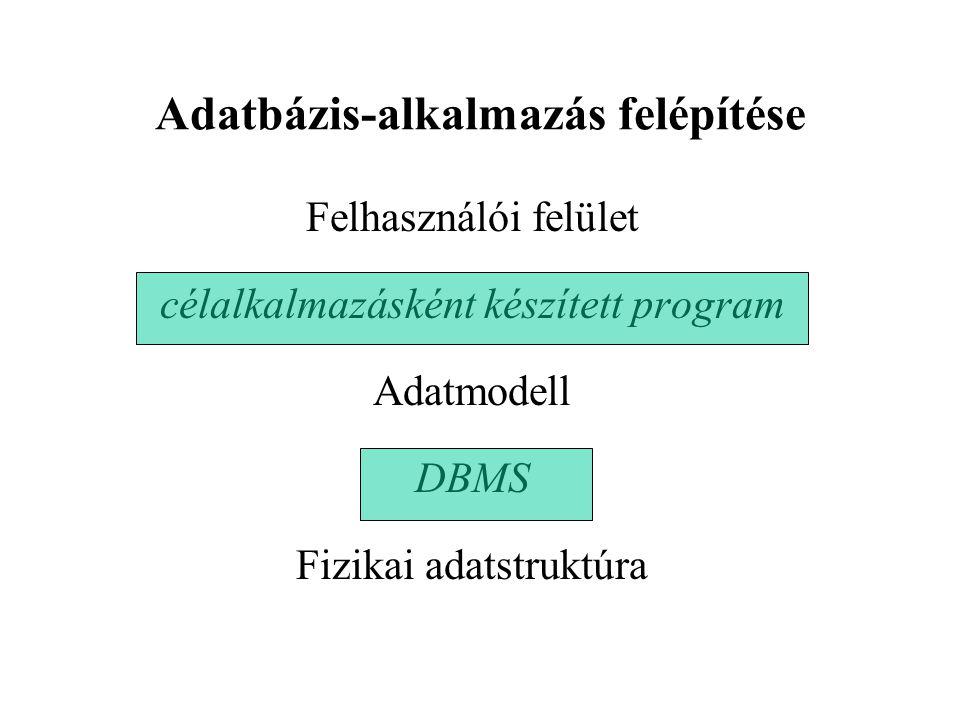 Adatbázis-alkalmazás felépítése Felhasználói felület célalkalmazásként készített program Adatmodell DBMS Fizikai adatstruktúra