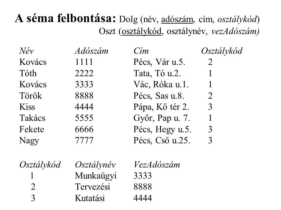 A séma felbontása: Dolg (név, adószám, cím, osztálykód) Oszt (osztálykód, osztálynév, vezAdószám) NévAdószámCímOsztálykód Kovács1111Pécs, Vár u.5.