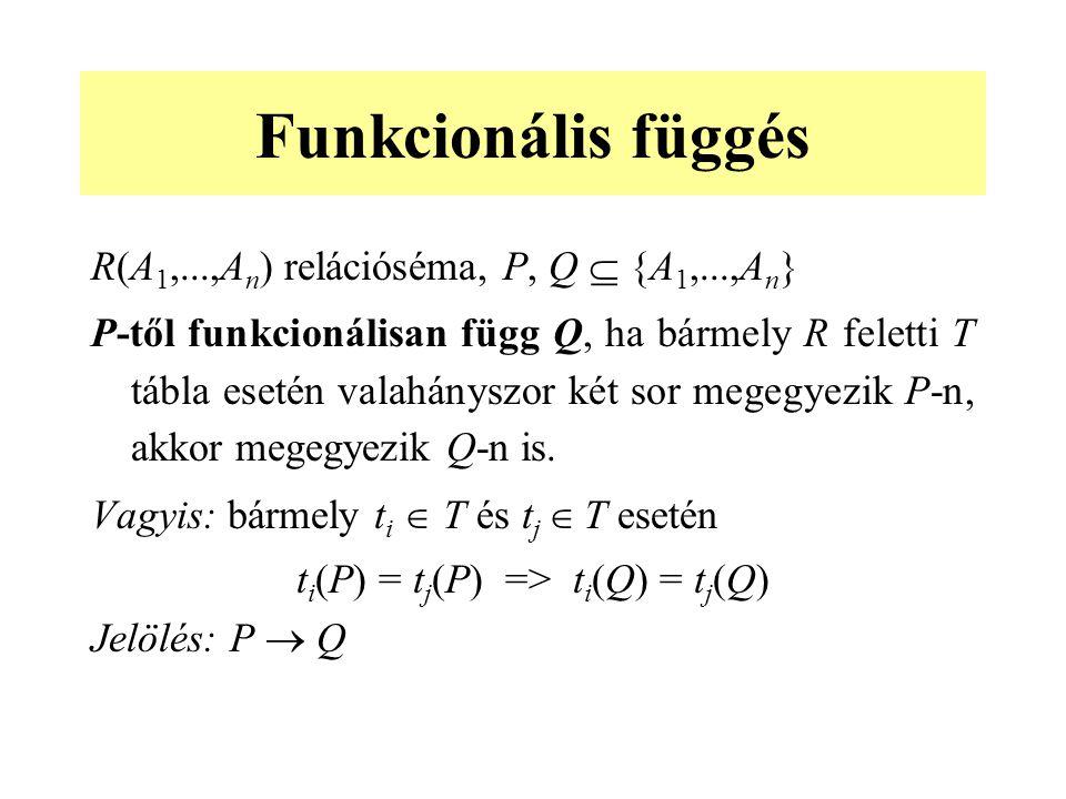Funkcionális függés R(A 1,...,A n ) relációséma, P, Q  {A 1,...,A n } P-től funkcionálisan függ Q, ha bármely R feletti T tábla esetén valahányszor két sor megegyezik P-n, akkor megegyezik Q-n is.