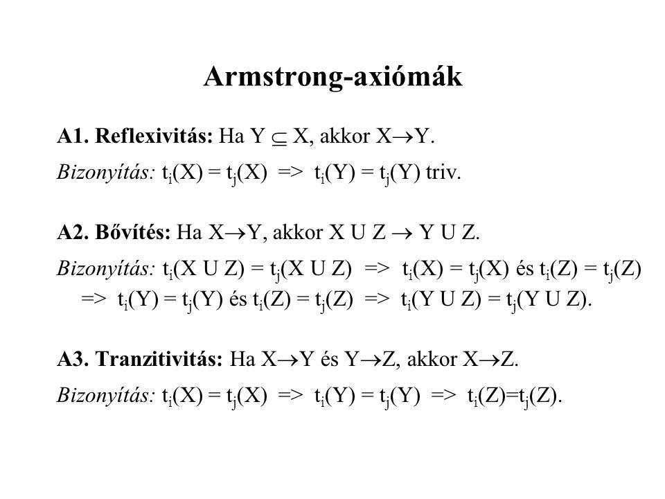 Armstrong-axiómák A1.Reflexivitás: Ha Y  X, akkor X  Y.