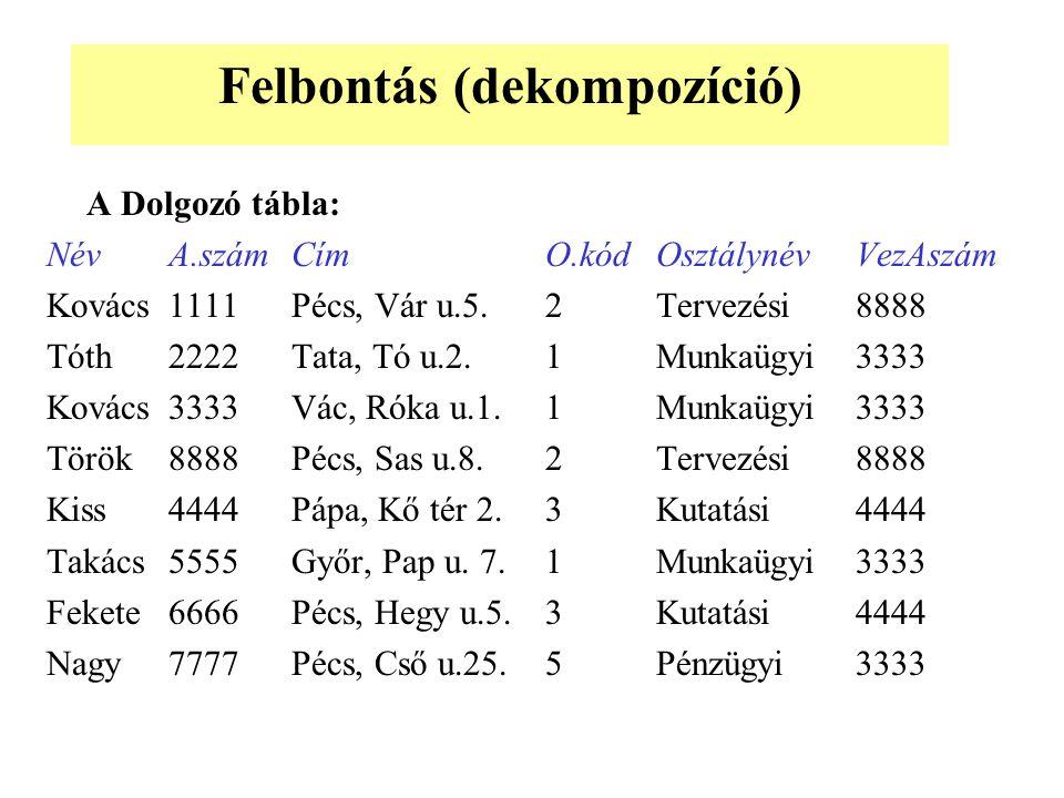 A Dolgozó tábla: NévA.számCímO.kódOsztálynévVezAszám Kovács1111Pécs, Vár u.5.2Tervezési8888 Tóth2222Tata, Tó u.2.1Munkaügyi3333 Kovács3333Vác, Róka u.1.1Munkaügyi3333 Török8888Pécs, Sas u.8.2Tervezési8888 Kiss4444Pápa, Kő tér 2.3Kutatási4444 Takács5555Győr, Pap u.