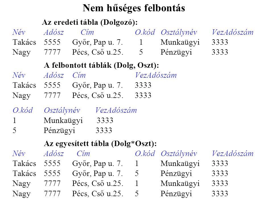 Nem hűséges felbontás Az eredeti tábla (Dolgozó): NévAdósz CímO.kódOsztálynévVezAdószám Takács5555Győr, Pap u.