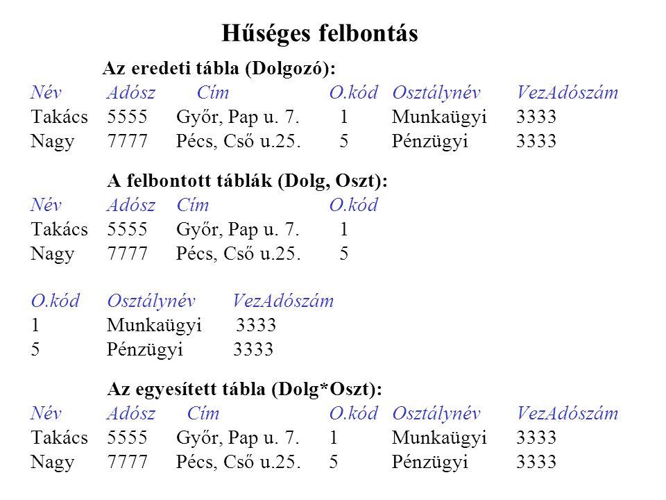 Hűséges felbontás Az eredeti tábla (Dolgozó): NévAdósz CímO.kódOsztálynévVezAdószám Takács5555Győr, Pap u.