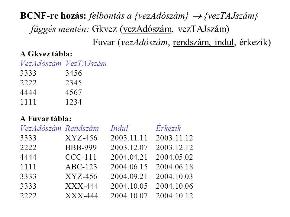 BCNF-re hozás: felbontás a {vezAdószám}  {vezTAJszám} függés mentén: Gkvez (vezAdószám, vezTAJszám) Fuvar (vezAdószám, rendszám, indul, érkezik) A Gkvez tábla: VezAdószámVezTAJszám 33333456 22222345 44444567 11111234 A Fuvar tábla: VezAdószámRendszámIndulÉrkezik 3333XYZ-4562003.11.112003.11.12 2222BBB-9992003.12.072003.12.12 4444CCC-1112004.04.212004.05.02 1111ABC-1232004.06.152004.06.18 3333XYZ-4562004.09.212004.10.03 3333XXX-4442004.10.052004.10.06 2222XXX-4442004.10.072004.10.12