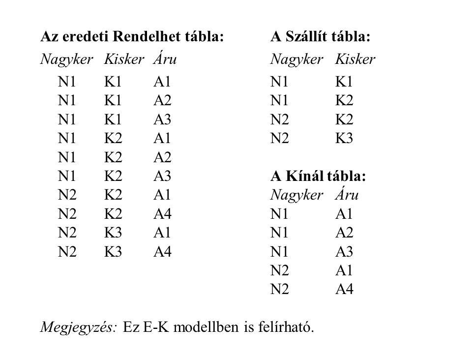 Az eredeti Rendelhet tábla: A Szállít tábla: NagykerKiskerÁru NagykerKisker N1K1A1 N1K1 N1K1A2 N1K2 N1K1A3 N2K2 N1K2A1 N2K3 N1K2A2 N1K2A3 A Kínál tábla: N2K2A1 NagykerÁru N2K2A4 N1A1 N2K3A1 N1A2 N2K3A4 N1A3 N2A1 N2A4 Megjegyzés: Ez E-K modellben is felírható.