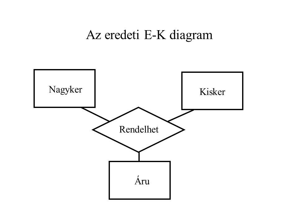 Az eredeti E-K diagram Nagyker Kisker Áru Rendelhet