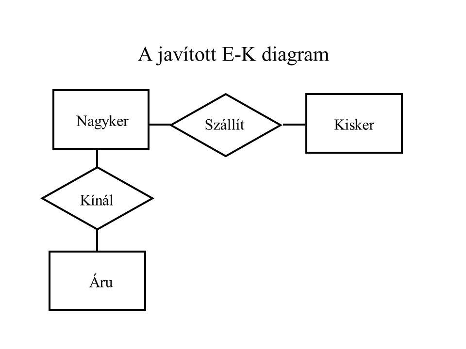 A javított E-K diagram Nagyker Kisker Áru Kínál Szállít