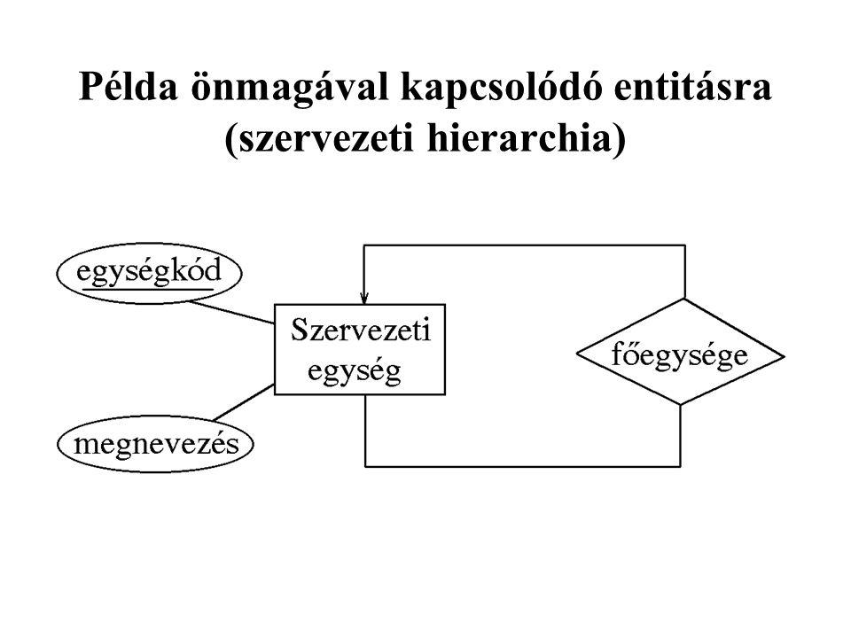 Példa önmagával kapcsolódó entitásra (szervezeti hierarchia)