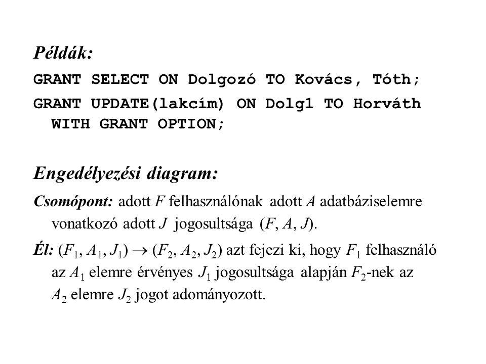 Példák: GRANT SELECT ON Dolgozó TO Kovács, Tóth; GRANT UPDATE(lakcím) ON Dolg1 TO Horváth WITH GRANT OPTION; Engedélyezési diagram: Csomópont: adott F felhasználónak adott A adatbáziselemre vonatkozó adott J jogosultsága (F, A, J).