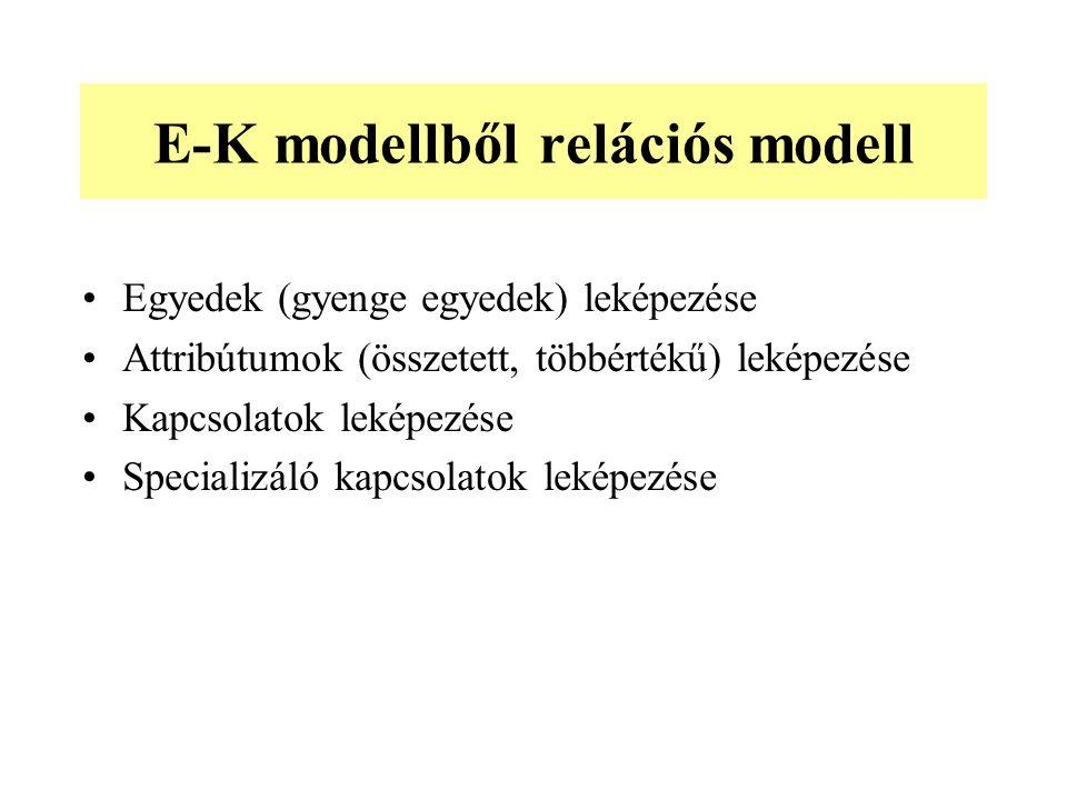 E-K modellből relációs modell Egyedek (gyenge egyedek) leképezése Attribútumok (összetett, többértékű) leképezése Kapcsolatok leképezése Specializáló kapcsolatok leképezése