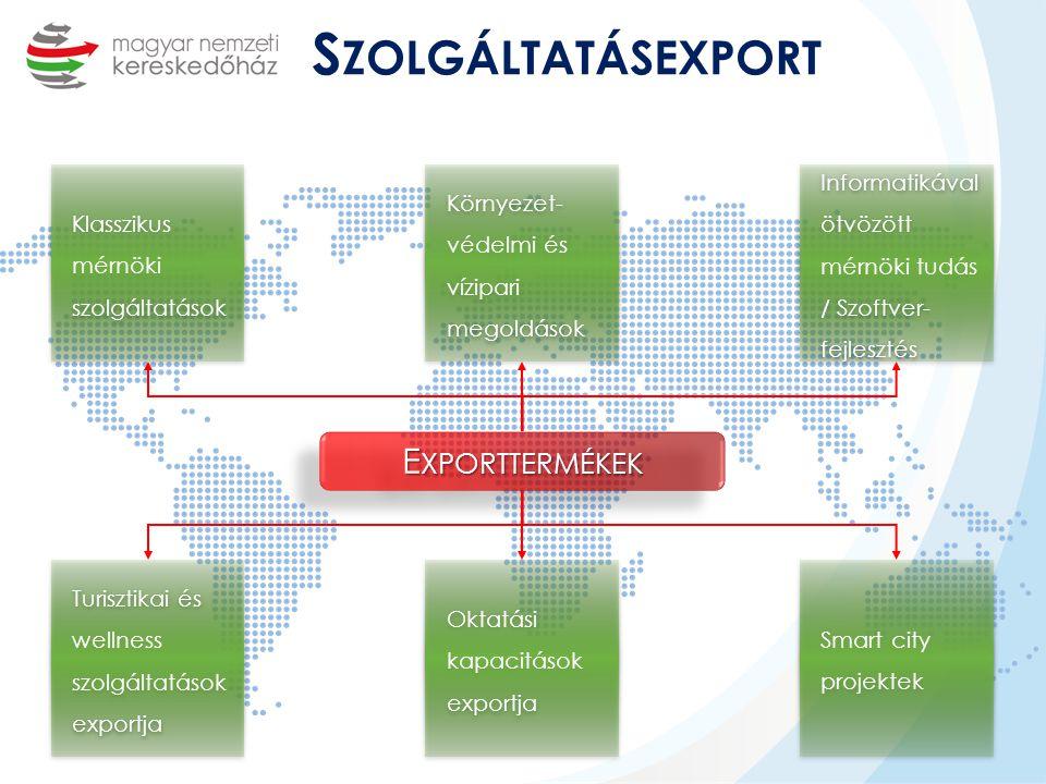 Klasszikus mérnöki szolgáltatások Informatikával ötvözött mérnöki tudás / Szoftver- fejlesztés Oktatási kapacitások exportja Környezet- védelmi és vízipari megoldások Turisztikai és wellness szolgáltatások exportja Turisztikai és wellness szolgáltatások exportja S ZOLGÁLTATÁSEXPORT E XPORTTERMÉKEK Smart city projektek