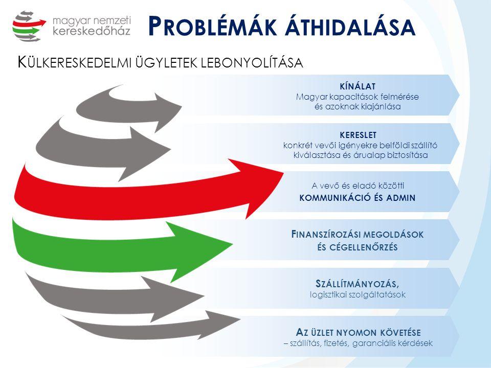 KÍNÁLAT Magyar kapacitások felmérése és azoknak kiajánlása KERESLET konkrét vevői igényekre belföldi szállító kiválasztása és árualap biztosítása F INANSZÍROZÁSI MEGOLDÁSOK ÉS CÉGELLENŐRZÉS S ZÁLLÍTMÁNYOZÁS, logisztikai szolgáltatások A Z ÜZLET NYOMON KÖVETÉSE – szállítás, fizetés, garanciális kérdések P ROBLÉMÁK ÁTHIDALÁSA K ÜLKERESKEDELMI ÜGYLETEK LEBONYOLÍTÁSA A vevő és eladó közötti KOMMUNIKÁCIÓ ÉS ADMIN