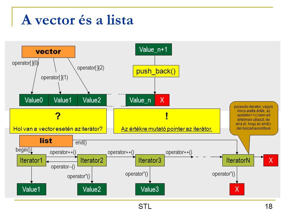 STL 18 A vector és a lista vector Value0Value1Value2X list Iterator1 Value1 operator++() Iterator2 Value2 operator*() operator++() Iterator3 Value3 operator*() operator++() IteratorN X operator*() X end() begin() Value_n operator[ ](0) operator[ ](2) operator[ ](1) Value_n+1 push_back() operator--() pszeudo-iterator, vagyis nincs alatta érték, az opetator++() nem ad értelmes választ, de arra jó, hogy az end()- del összehasonlítsuk .