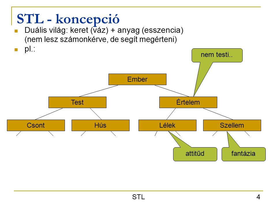 STL 4 STL - koncepció Duális világ: keret (váz) + anyag (esszencia) (nem lesz számonkérve, de segít megérteni) pl.: Ember TestÉrtelem CsontHúsLélekSzellem nem testi..