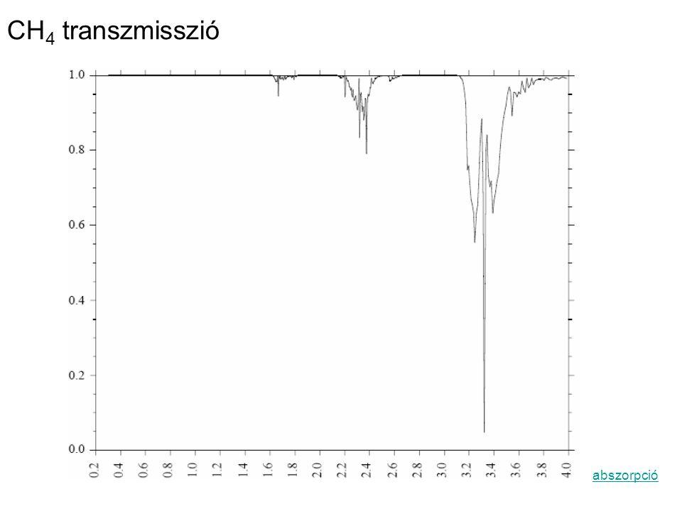 CH 4 transzmisszió abszorpció