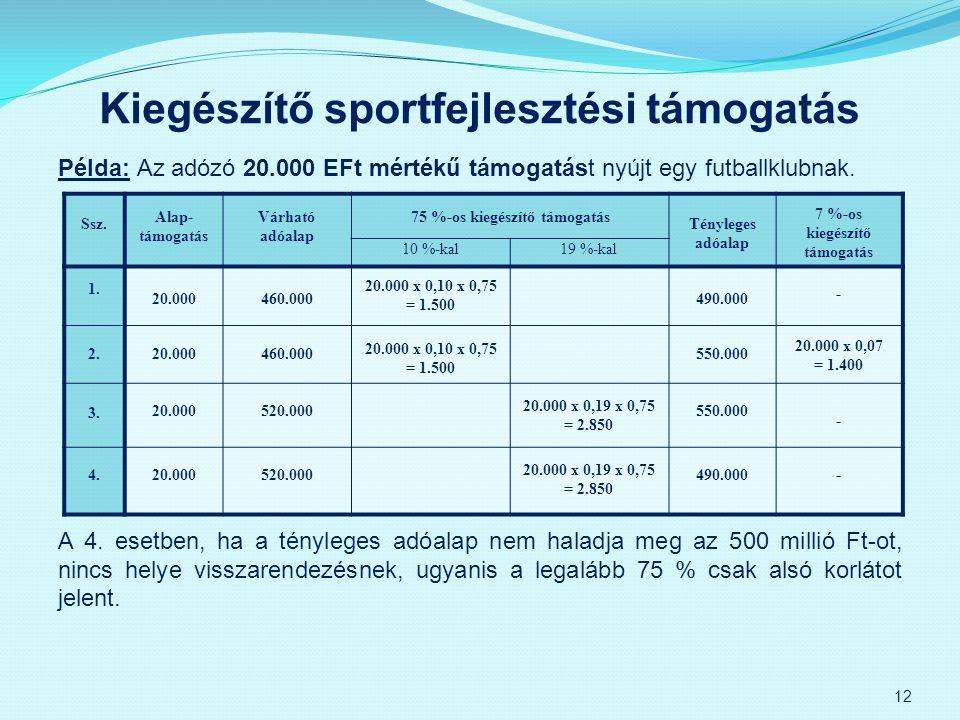 Kiegészítő sportfejlesztési támogatás Példa: Az adózó 20.000 EFt mértékű támogatást nyújt egy futballklubnak. A 4. esetben, ha a tényleges adóalap nem