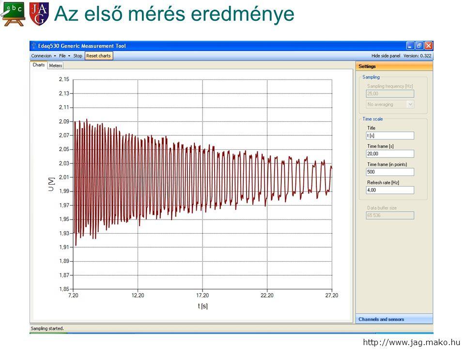 http://www.jag.mako.hu Az első mérés eredménye