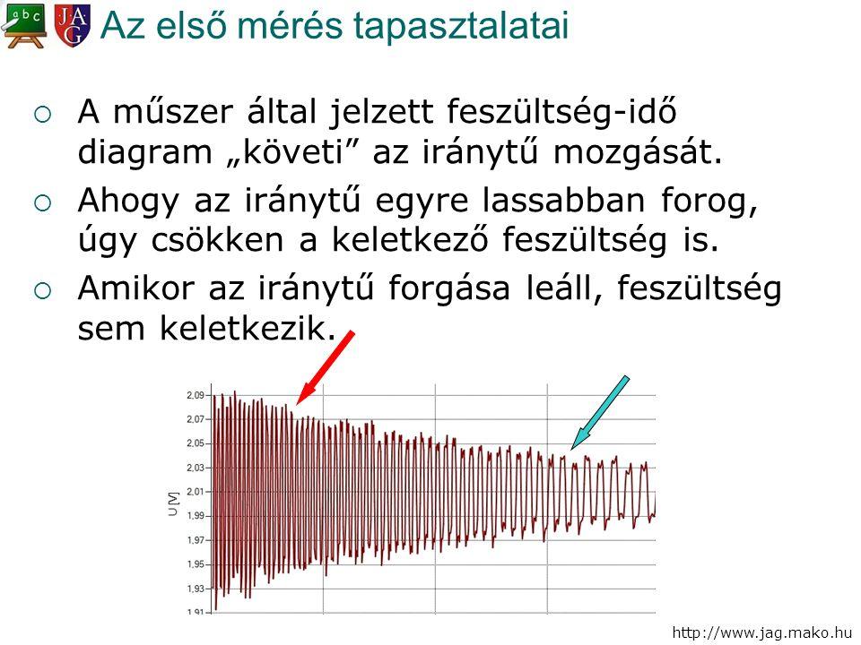 """http://www.jag.mako.hu Az első mérés tapasztalatai  A műszer által jelzett feszültség-idő diagram """"követi"""" az iránytű mozgását.  Ahogy az iránytű eg"""