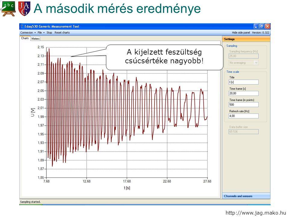 http://www.jag.mako.hu A második mérés eredménye A kijelzett feszültség csúcsértéke nagyobb!