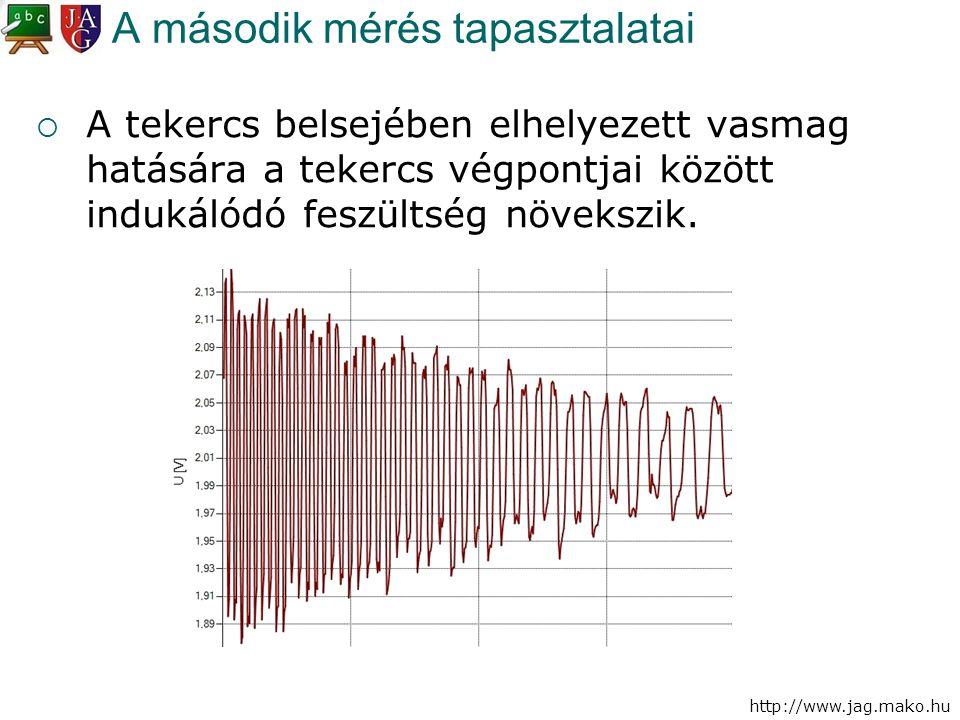 http://www.jag.mako.hu A második mérés tapasztalatai  A tekercs belsejében elhelyezett vasmag hatására a tekercs végpontjai között indukálódó feszült