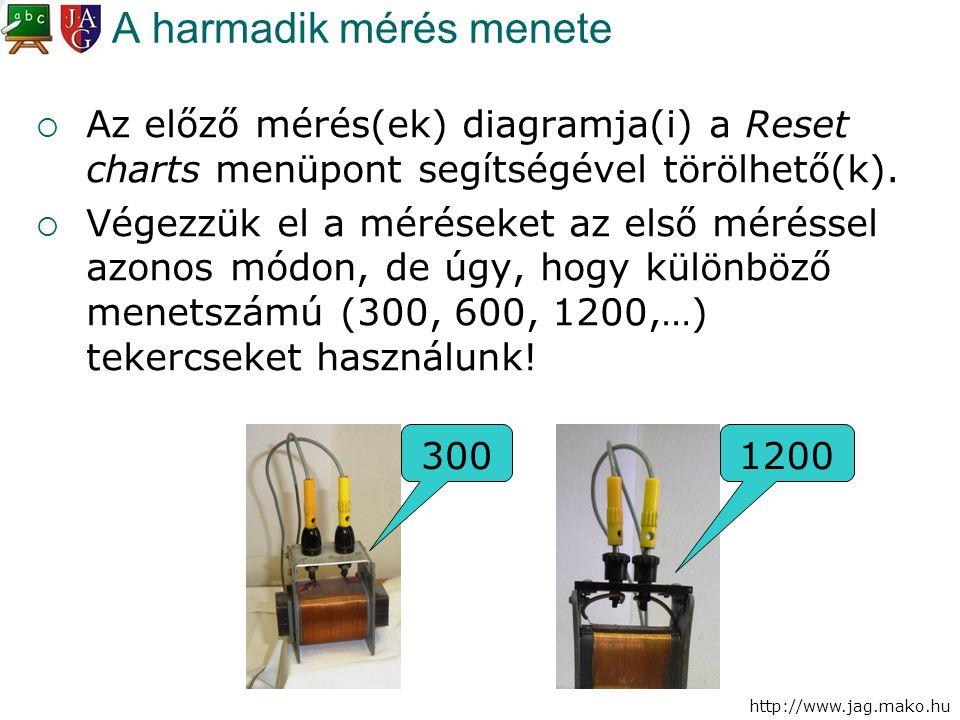 http://www.jag.mako.hu A harmadik mérés menete  Az előző mérés(ek) diagramja(i) a Reset charts menüpont segítségével törölhető(k).  Végezzük el a mé
