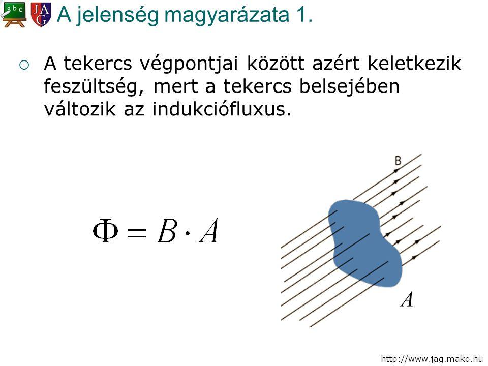 http://www.jag.mako.hu A jelenség magyarázata 1.  A tekercs végpontjai között azért keletkezik feszültség, mert a tekercs belsejében változik az indu