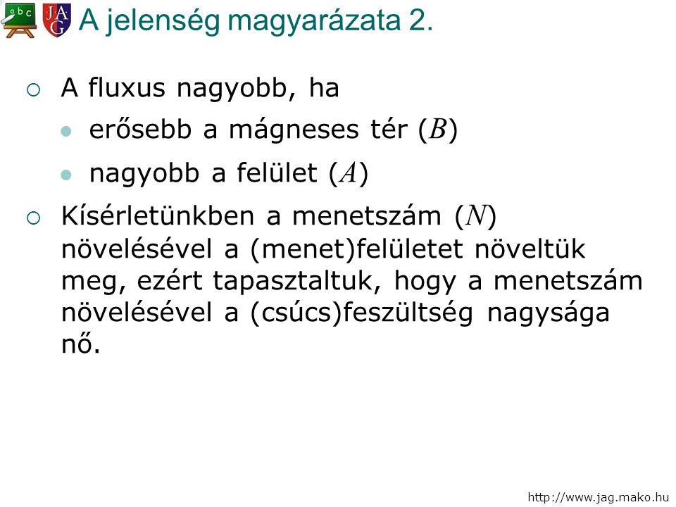 http://www.jag.mako.hu A jelenség magyarázata 2.  A fluxus nagyobb, ha erősebb a mágneses tér ( B ) nagyobb a felület ( A )  Kísérletünkben a menets