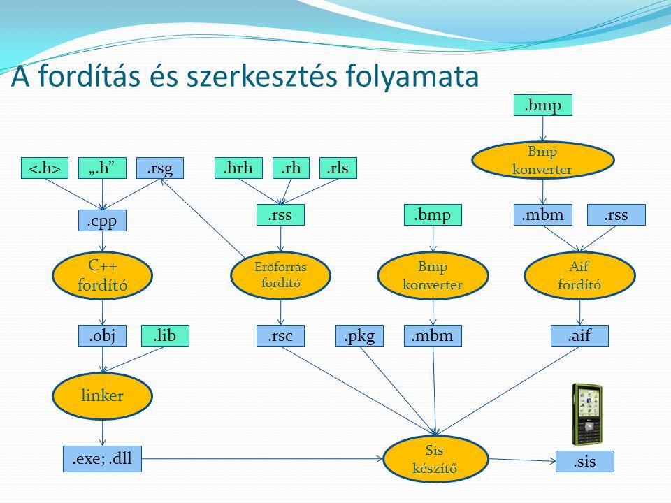 """"""".h .rsg.hrh.rh.rls.cpp.rss.bmp C++ fordító.obj.lib.exe;.dll Erőforrás fordító Bmp konverter.mbm.rss.bmp Bmp konverter linker Aif fordító.rsc.pkg.mbm.aif Sis készítő.sis A fordítás és szerkesztés folyamata"""