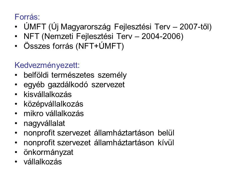 Forrás: ÚMFT (Új Magyarország Fejlesztési Terv – 2007-től) NFT (Nemzeti Fejlesztési Terv – 2004-2006) Összes forrás (NFT+ÚMFT) Kedvezményezett: belföldi természetes személy egyéb gazdálkodó szervezet kisvállalkozás középvállalkozás mikro vállalkozás nagyvállalat nonprofit szervezet államháztartáson belül nonprofit szervezet államháztartáson kívül önkormányzat vállalkozás