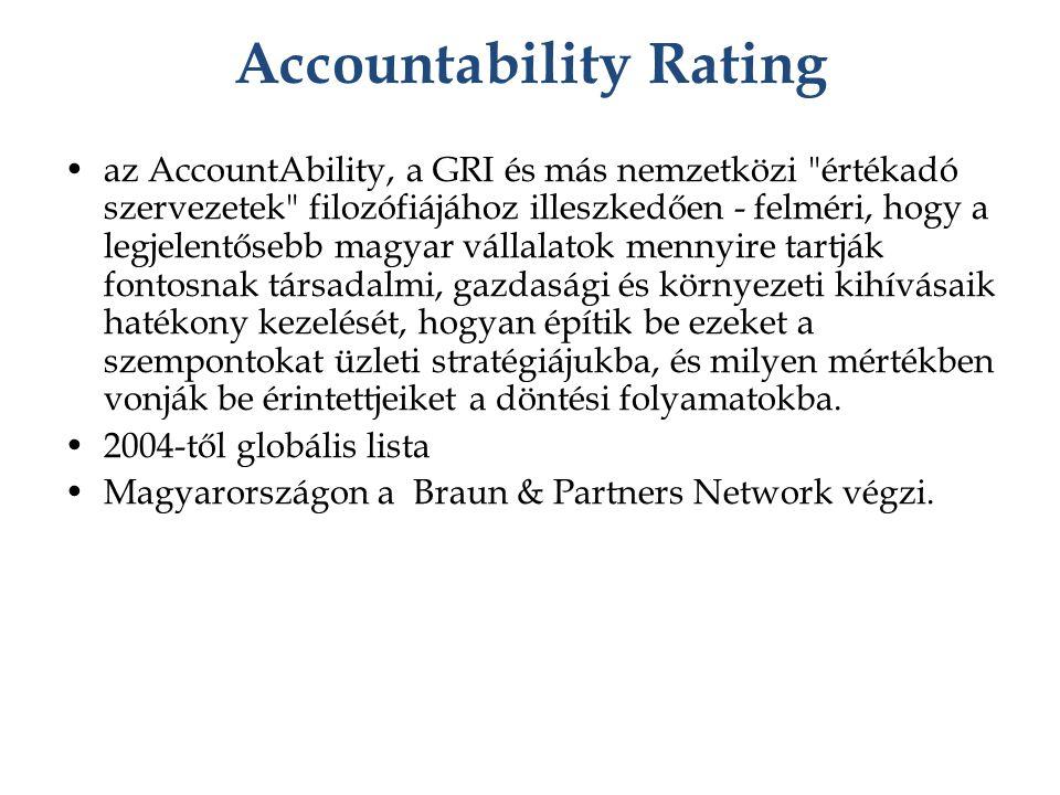 Accountability Rating az AccountAbility, a GRI és más nemzetközi