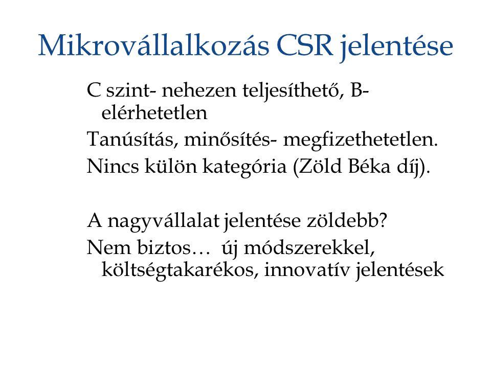 Mikrovállalkozás CSR jelentése C szint- nehezen teljesíthető, B- elérhetetlen Tanúsítás, minősítés- megfizethetetlen. Nincs külön kategória (Zöld Béka
