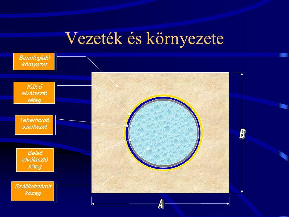 Vezeték és környezete Bennfoglaló környezet Külső elválasztó réteg Teherhordó szerkezet Belső elválasztó réteg Szállított/tárolt közeg