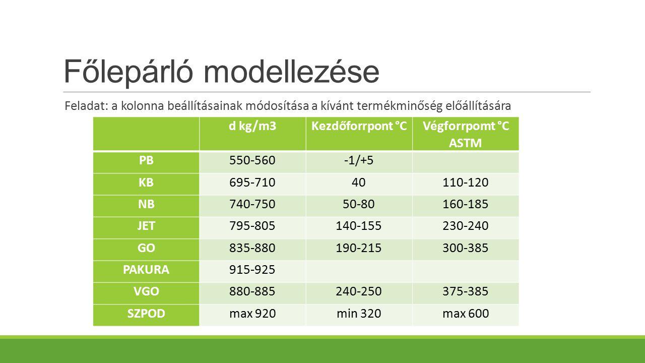 Főlepárló modellezése Feladat: a kolonna beállításainak módosítása a kívánt termékminőség előállítására d kg/m3Kezdőforrpont °C Végforrpomt °C ASTM PB550-560-1/+5 KB695-71040110-120 NB740-75050-80160-185 JET795-805140-155230-240 GO835-880190-215300-385 PAKURA915-925 VGO880-885240-250375-385 SZPODmax 920min 320max 600