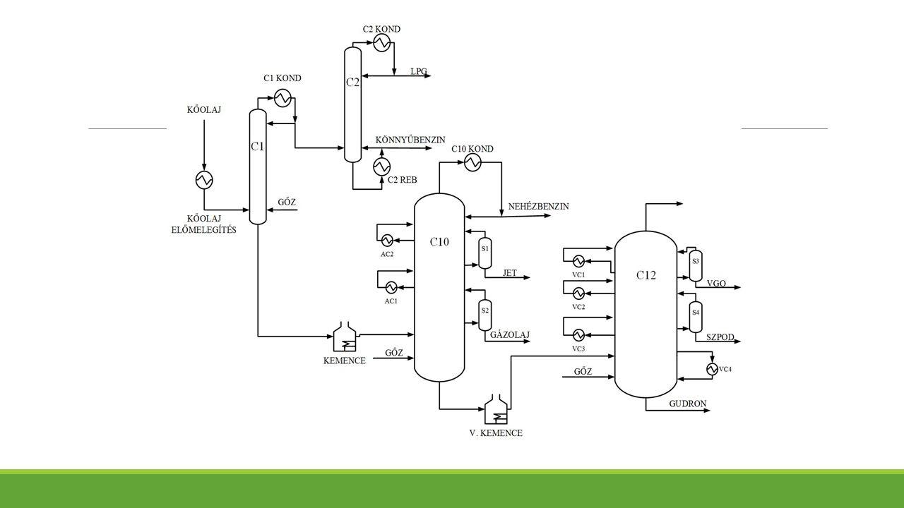 Főlepárló modellezése Pumparound 1 ◦From stage 8 to stage 6, liquid phase ◦Mass flow rate 250 000 kg/h ◦Heat duty -5 000 MJ/h Pumparound 2 ◦From stage 18 to stage 16, liquid phase ◦Mass flow rate 100 000 kg/h ◦Heat duty -8 000 MJ/h