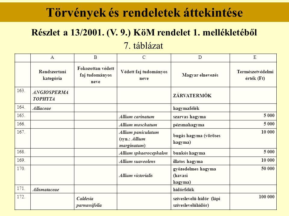 Törvények és rendeletek áttekintése Részlet a 13/2001. (V. 9.) KöM rendelet 1. mellékletéből 7. táblázat ABCDE Rendszertani kategória Fokozottan védet