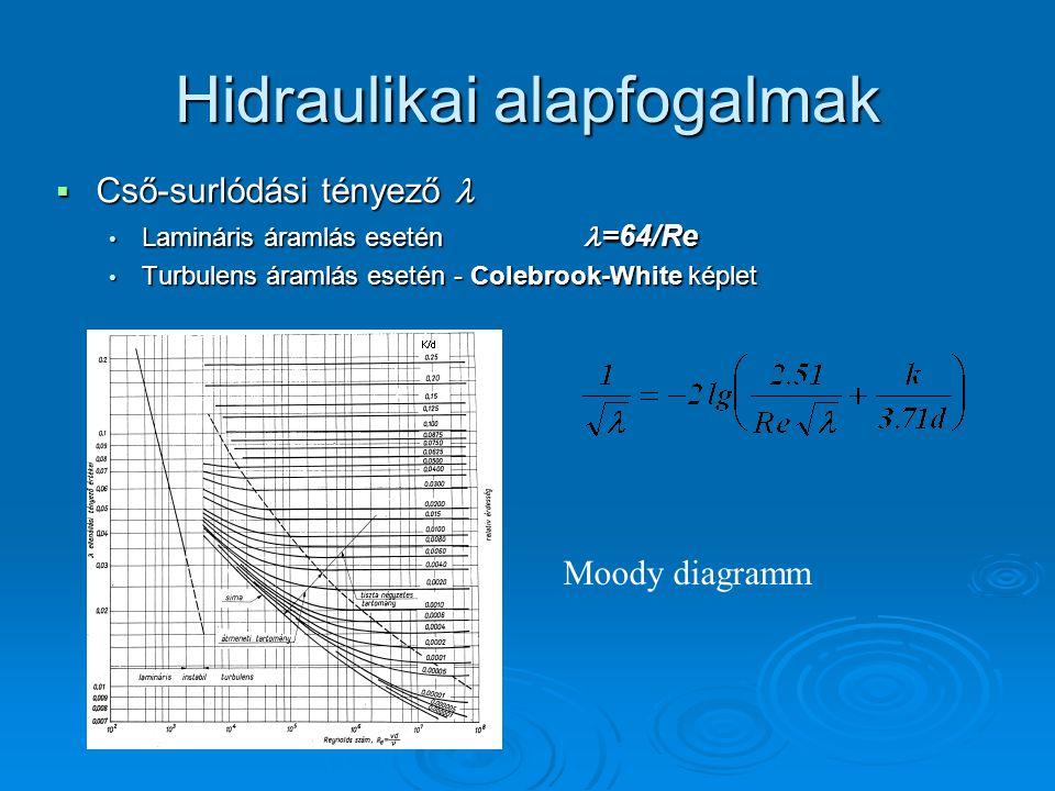 Hidraulikai alapfogalmak  Cső-surlódási tényező  Cső-surlódási tényező Lamináris áramlás esetén =64/Re Lamináris áramlás esetén =64/Re Turbulens ára