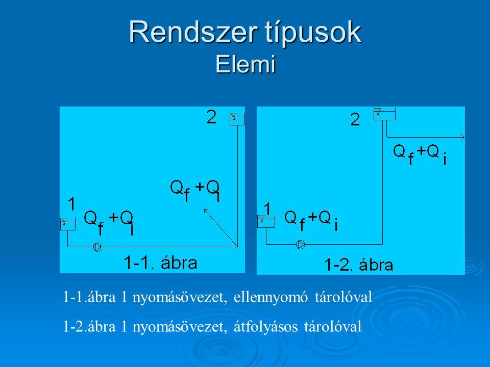 Rendszer típusok Elemi 1-1.ábra 1 nyomásövezet, ellennyomó tárolóval 1-2.ábra 1 nyomásövezet, átfolyásos tárolóval