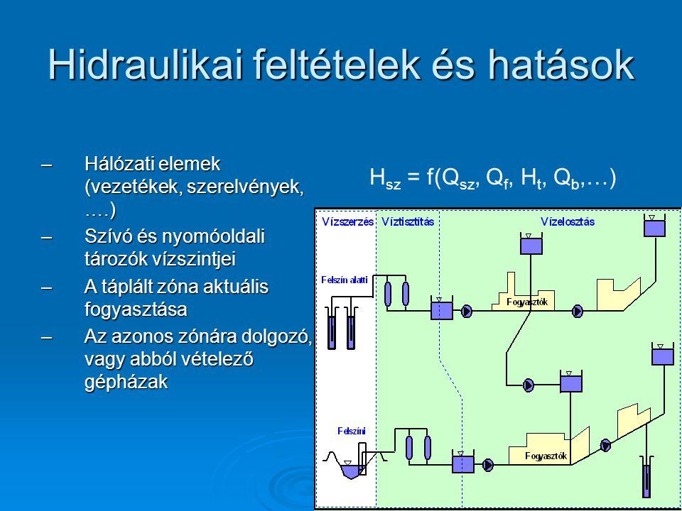 Hidraulikai feltételek és hatások –Hálózati elemek (vezetékek, szerelvények, ….) –Szívó és nyomóoldali tározók vízszintjei –A táplált zóna aktuális fo