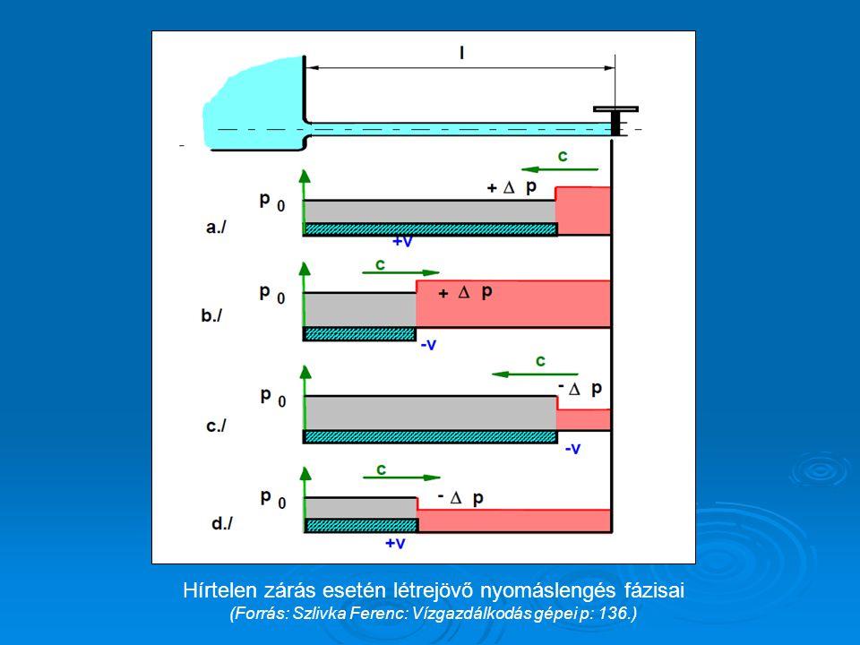 Hírtelen zárás esetén létrejövő nyomáslengés fázisai (Forrás: Szlivka Ferenc: Vízgazdálkodás gépei p: 136.)