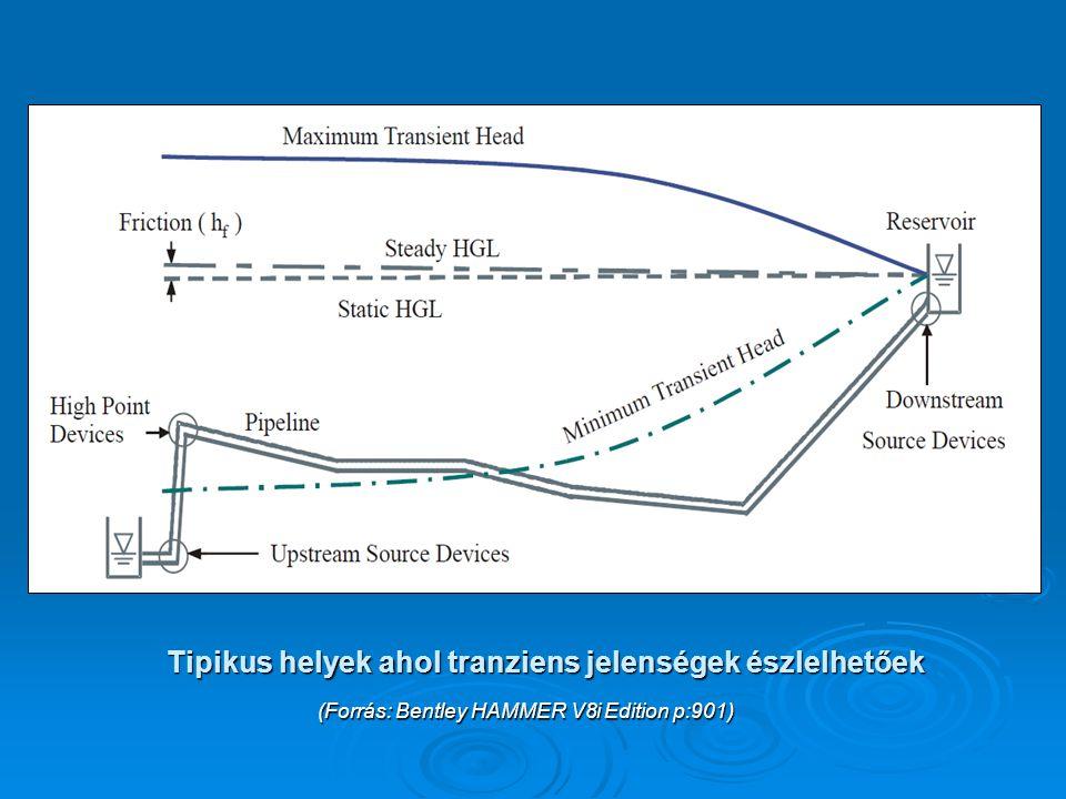 Tipikus helyek ahol tranziens jelenségek észlelhetőek (Forrás: Bentley HAMMER V8i Edition p:901)