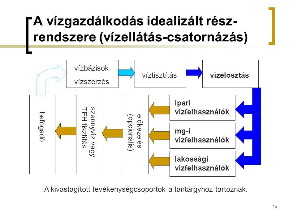 16 A vízgazdálkodás idealizált rész- rendszere (vízellátás-csatornázás) vízbázisok vízszerzés víztisztításvízelosztás ipari vízfelhasználók mg-i vízfe