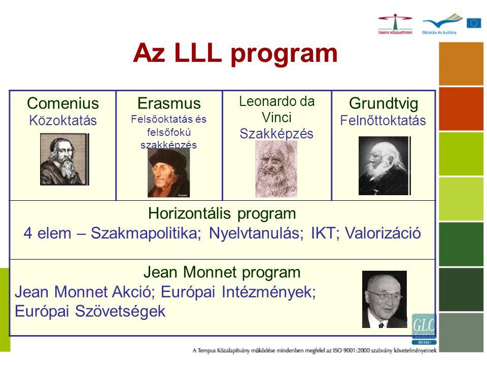 Comenius Közoktatás Erasmus Felsőoktatás és felsőfokú szakképzés Leonardo da Vinci Szakképzés Grundtvig Felnőttoktatás Horizontális program 4 elem – S