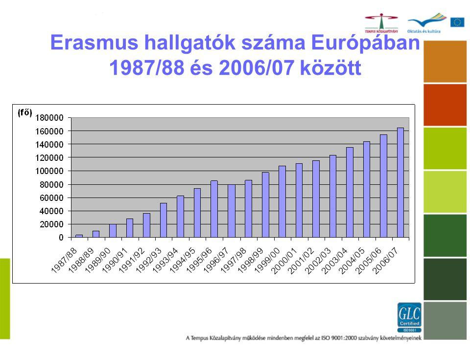 Magyar Erasmus hallgatók száma 1998/99 és 2006/07 között 2005/2006-ig több, mint 15.000 kiutazó Erasmus hallgató 2006/2007-ben várhatóan több, mint 3.000 kiutazó Erasmus hallgató