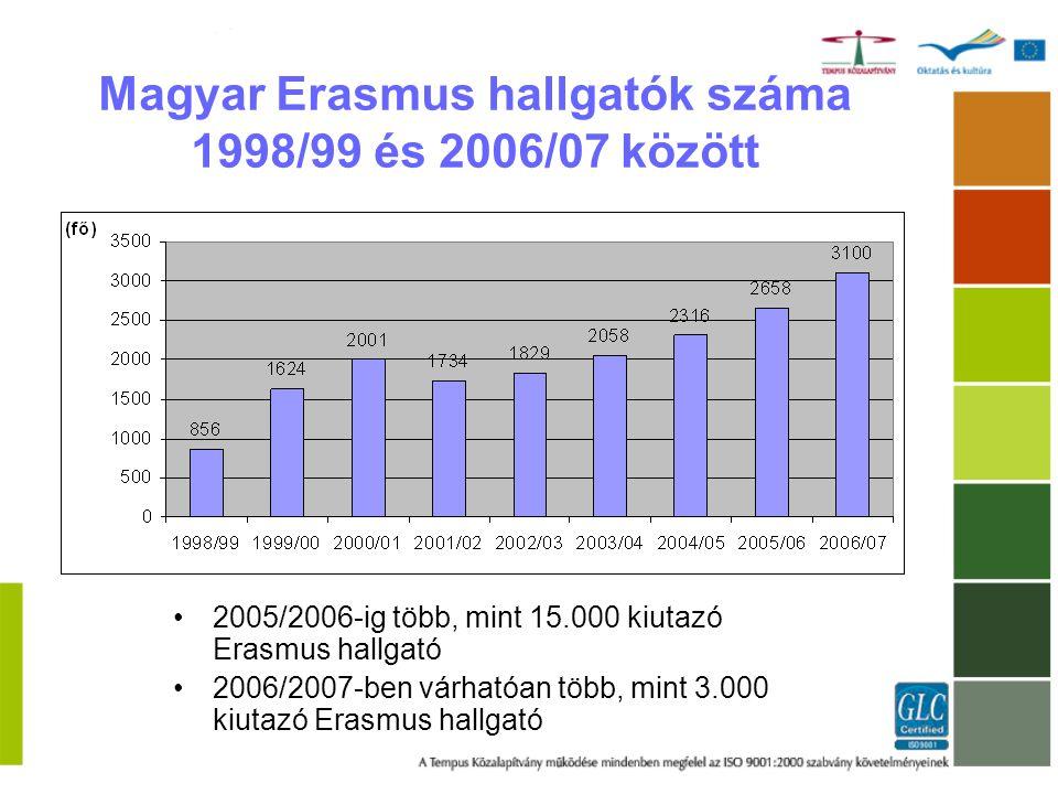 Magyar Erasmus hallgatók száma 1998/99 és 2006/07 között 2005/2006-ig több, mint 15.000 kiutazó Erasmus hallgató 2006/2007-ben várhatóan több, mint 3.