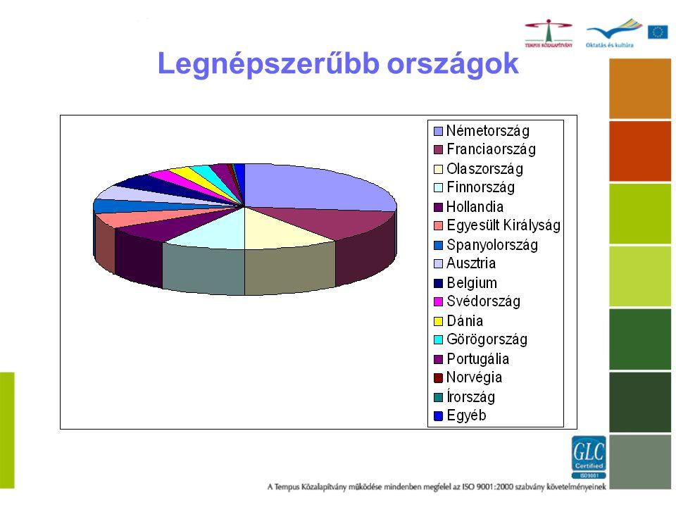 Hallgatói mobilitás - Tanulmányok - Szakmai gyakorlat Személyzet mobilitása - Oktatói mobilitás - Személyzet képzése Intenzív programok Mobilitás támogatása Szervezési költségek Erasmus Intenzív Nyelvi Kurzusok Erasmus mobilitás